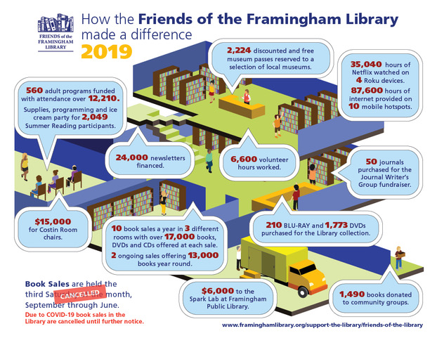 Poster: How the Friends of the Framingham Library made a difference 2019